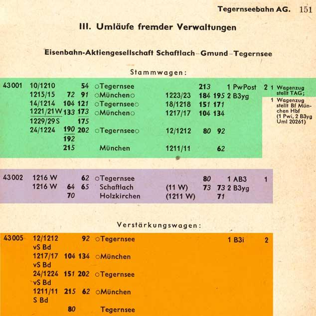 ZpBa-Reihung-BdMuenchen-58-Sommer-150