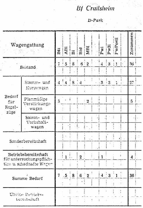 Crailesheim-Bedarf-Stuttgarter-Wagen-1958